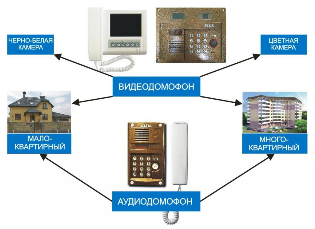 видеодомофон, аудиотрубка, цветная камера, многоквартирный домофон, домофон для дачи.JPG